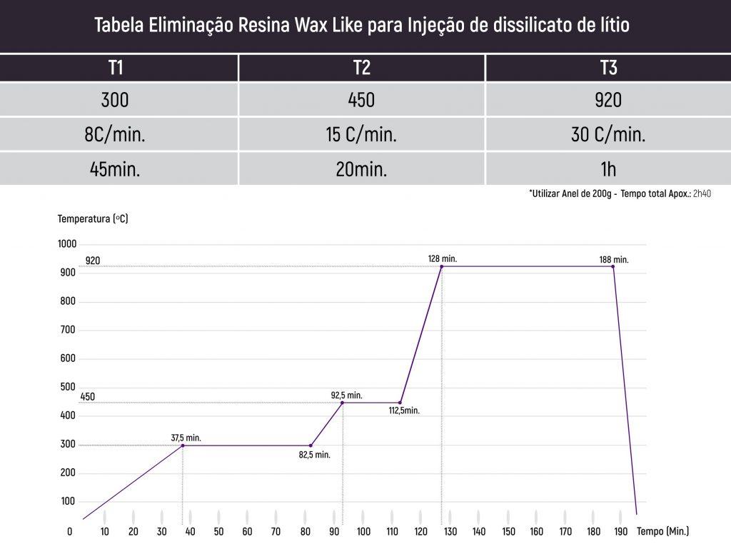 Tabela de eliminação da resina 3D em prensagem de dissilicato de lítio