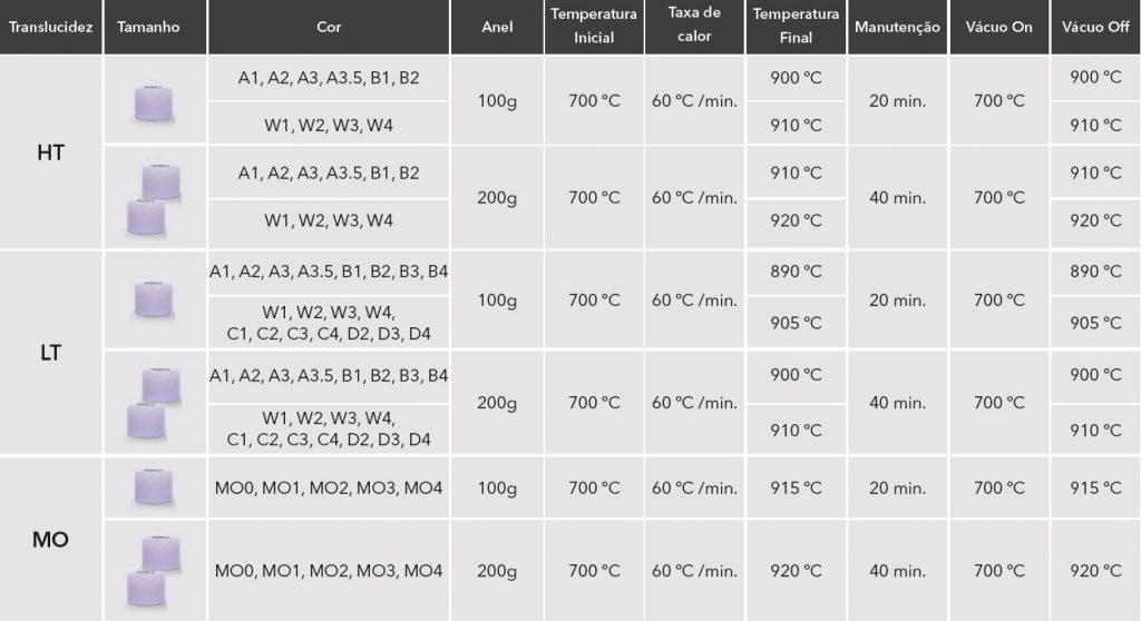 Temperaturas de prensagem e injeção com dissilicato de lítio Rosetta