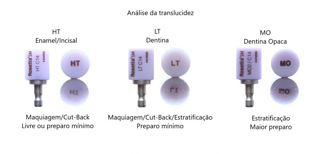 Imagem: Como escolher blocos e pastilhas de dissilicato de lítio Rosetta, levando em consideração o preparo dos dentes e também a técnica de caracterização/maquiagem que será utilizada.